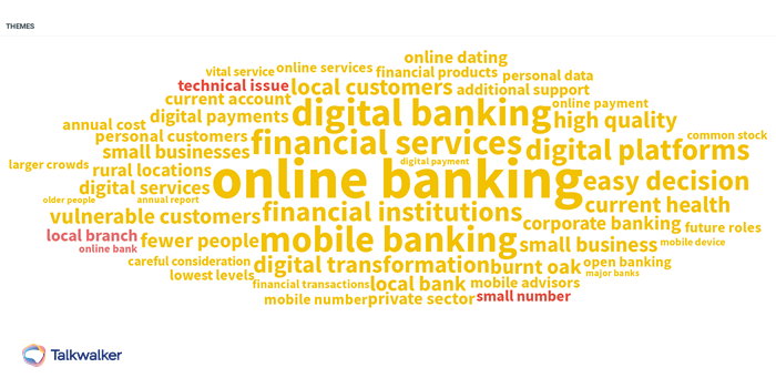Word cloud showing top themes in online banking based on sentiment
