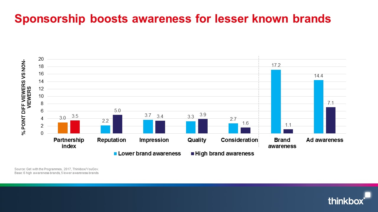 Bar chart showing how sponsorship boosts awareness for lesser known brands