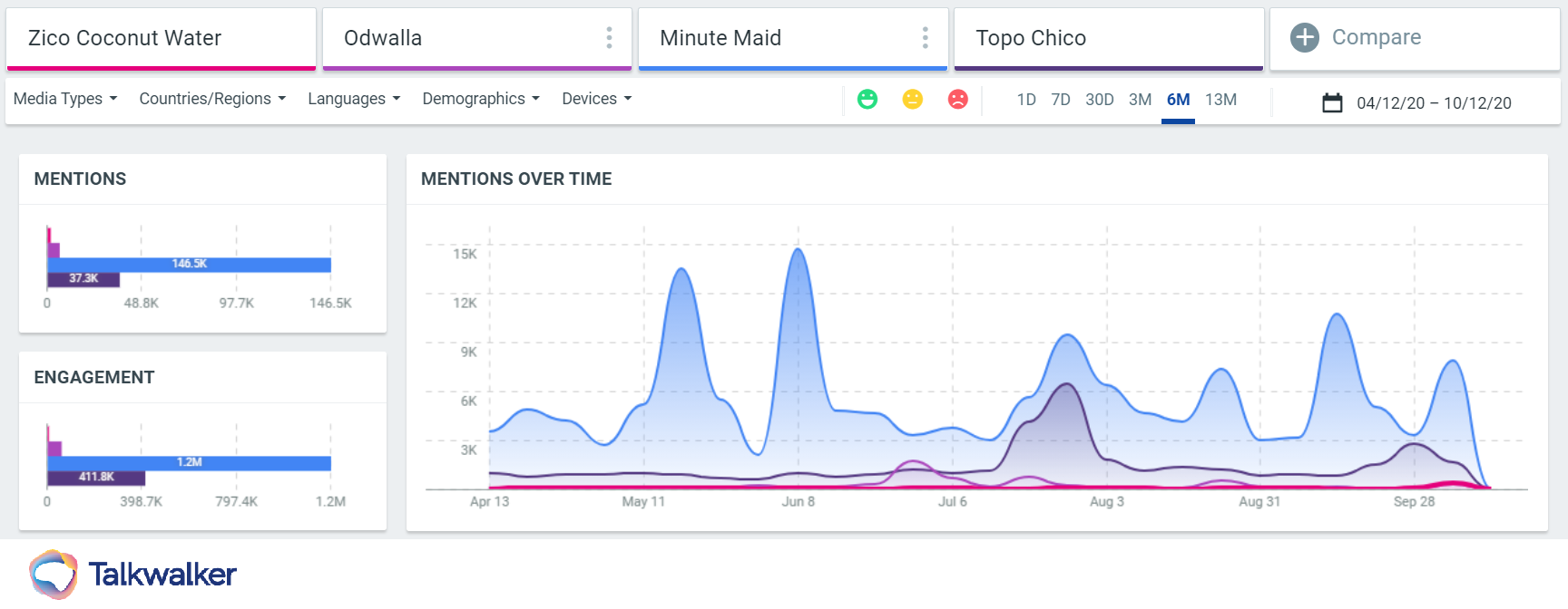 Zico coconut water Minute Maid mentions over time