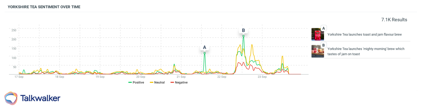 Yorkshire tea sentiment over time chart insights