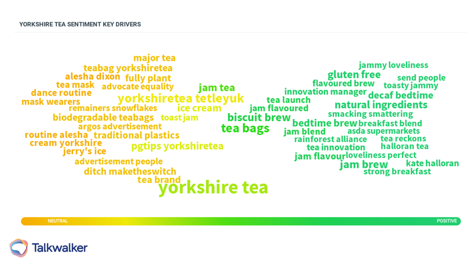 Yorkshire tea key drivers sentiment word cloud with green and yellow