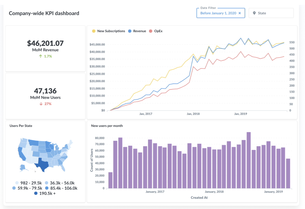 Metabase dashboard showing graphs of different business KPIs