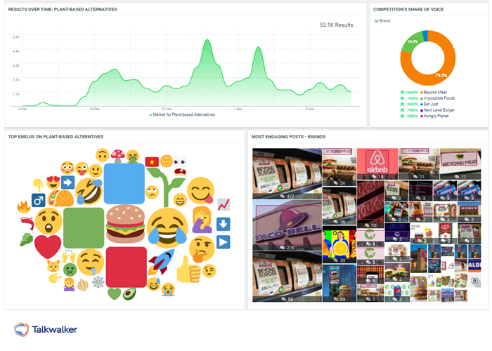 Talkwalker Analytics dashboard showing social data analysis of conversations around plant-based meat