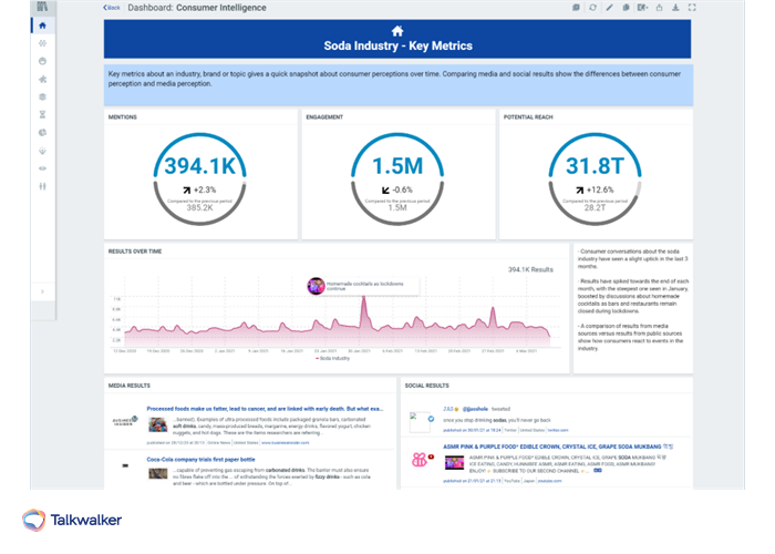 Talkwalker dashboard showing data analysis of the soda industry