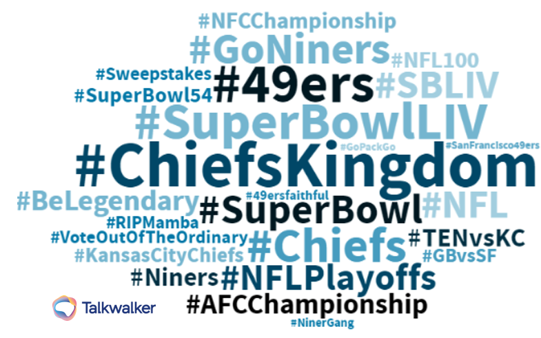 image shows which terms are most popular for super bowl LIV 54