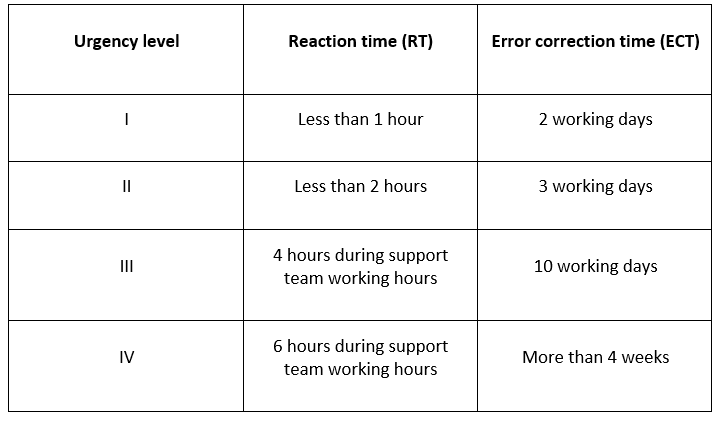 Reaction and error correction times