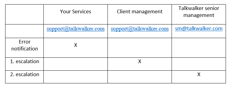 Scope of Talkwalker Care Service