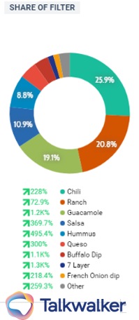 which dip is most popular in advance of the super bowl?