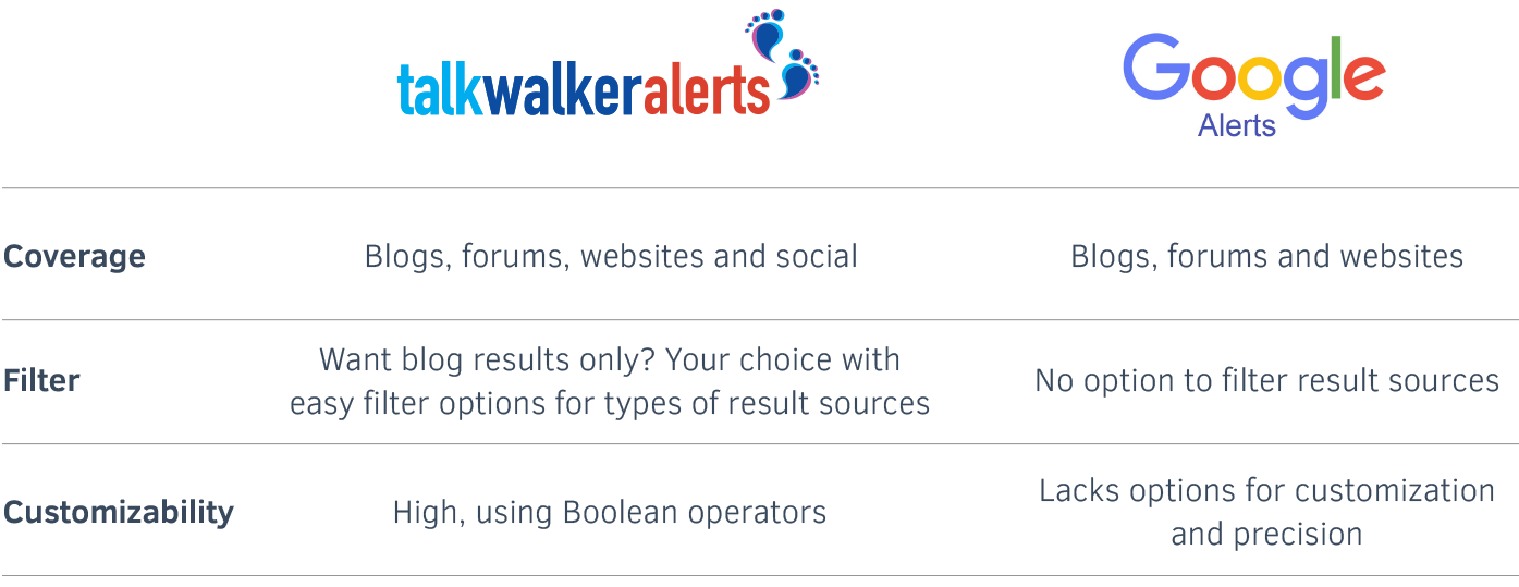 Talkwalker Alerts vs Google Alers