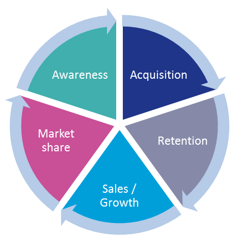 marketing roi cycle