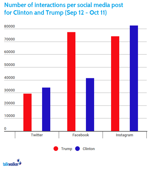 How Clinton is Turning the Social Media Tide Against Trump | Social Media Today