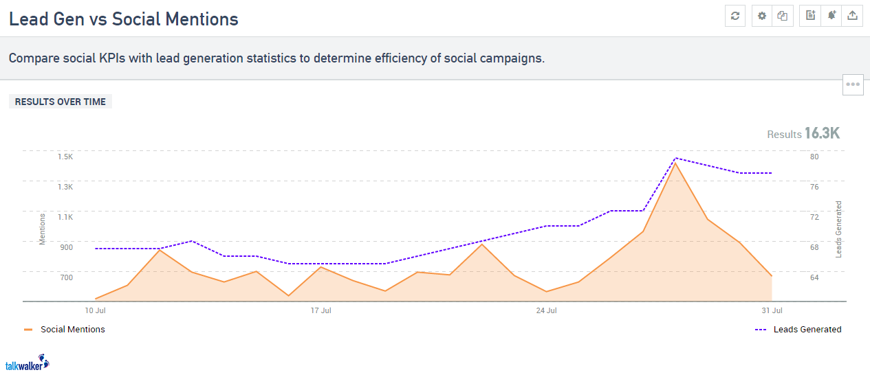 lead generation vs social mentions