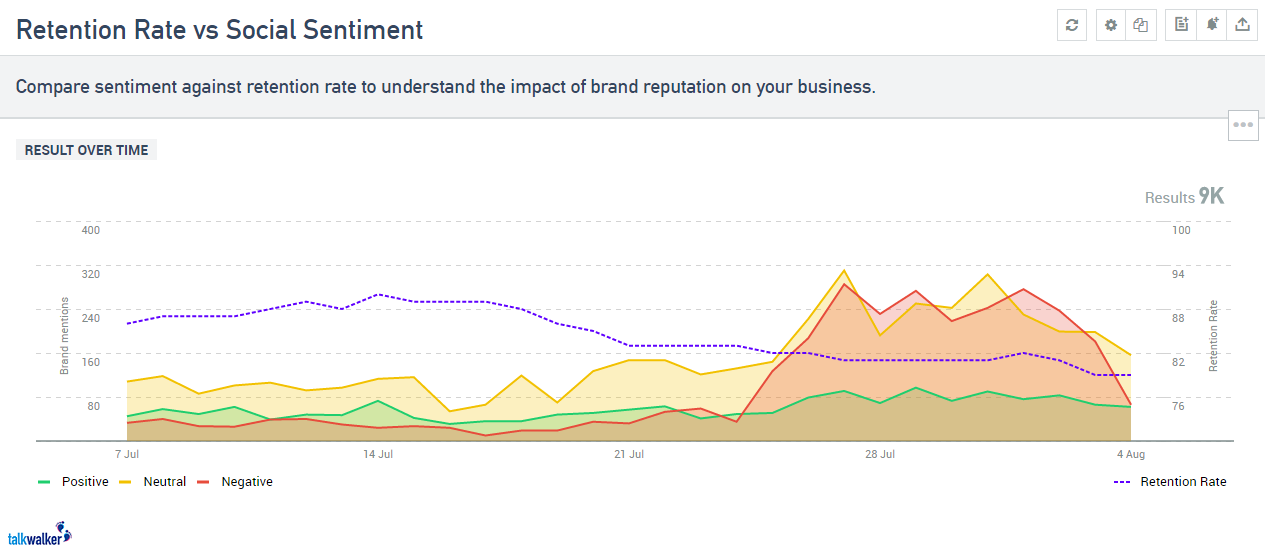 customer retention vs social sentiment