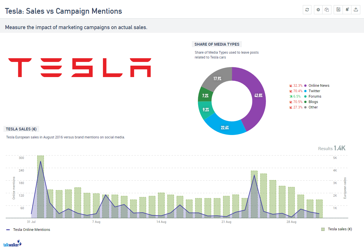 tesla sales vs online mentions