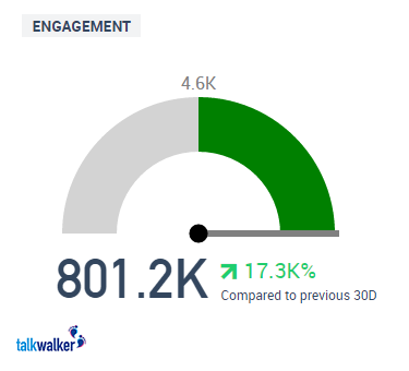 talkwalker statistics engagement rate
