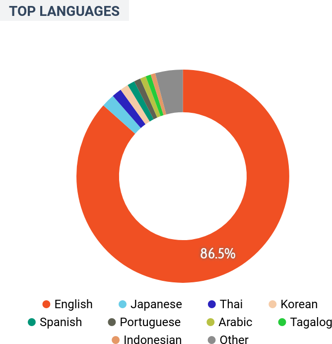 Australia - Demographics - Languages