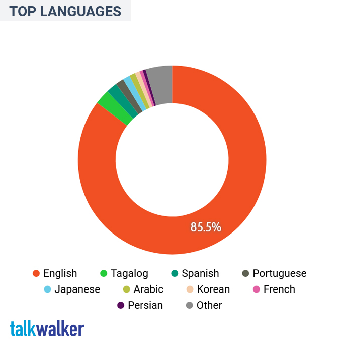 US---Demographics---Top-languages