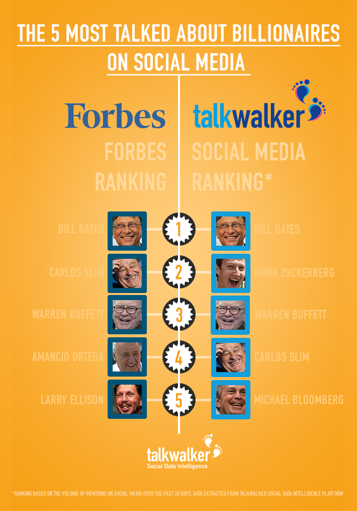 The 5 most talked about billionaires on social media  - A comparison between Forbes and Talkwalker