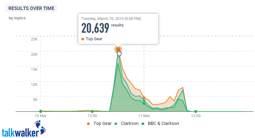 Buzz over time Clarkson and BBC