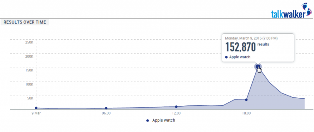 Buzz over time for Apple event