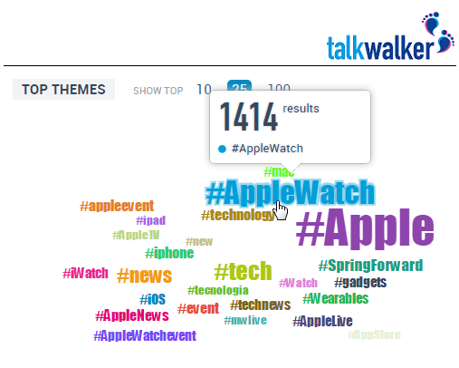 Hashtag cloud over 30 days for Apple event