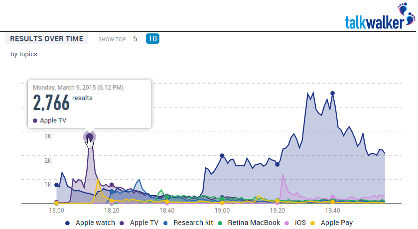 Realtime reactions to Apple by minute
