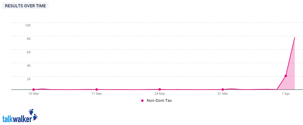 non dom tax over time