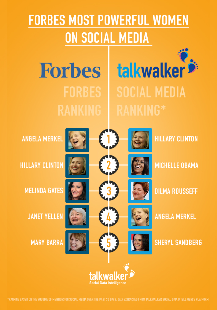 Forbes Most Powerful Women 2015
