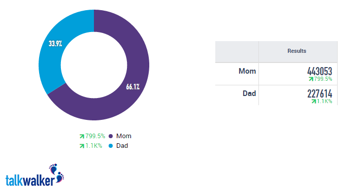 mom dad twitter results final