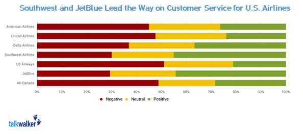 US Airlines Social Sentiment Customer Service