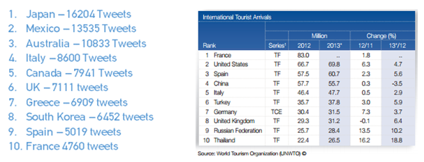 Top 10 holiday destinations Twitter