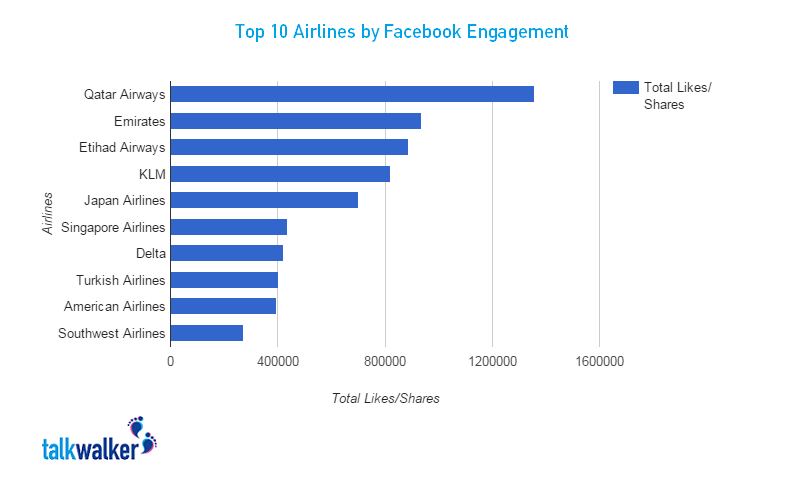 fb engagement blog graphic