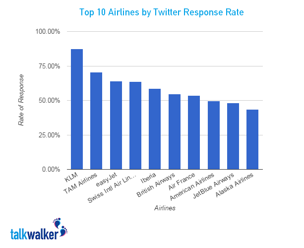 twitter response rate blog graphic
