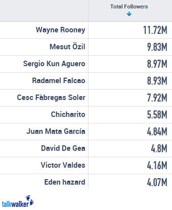 most followed players 2