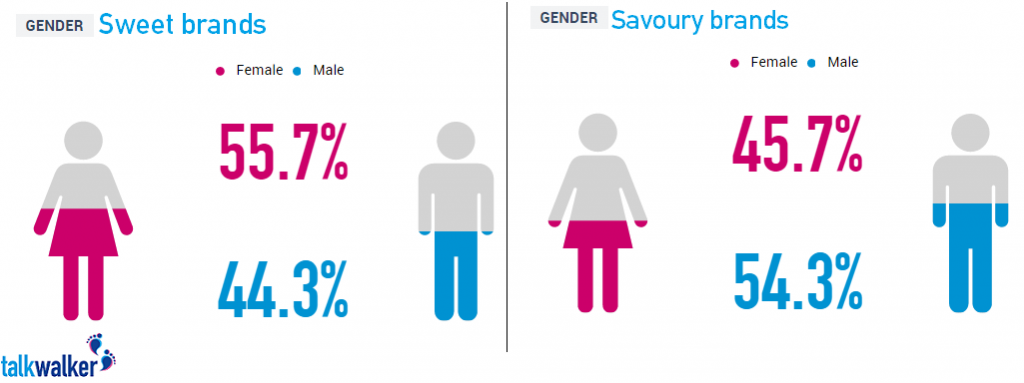 gender breakdown food brands