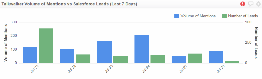 salesforce mentions to leads