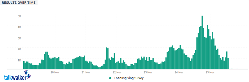 Hourly mentions of the #Turkey hashtag