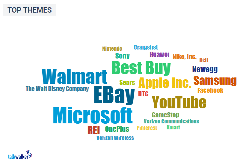 Top Brands associated with Black Friday on social networks