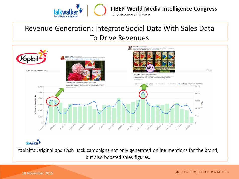 social roi revenue integration slide