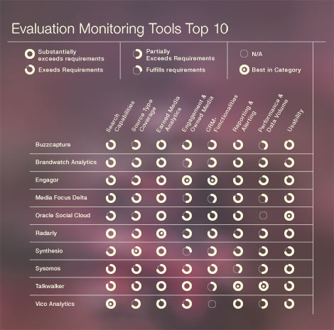 goldbach social media monitoring tools report