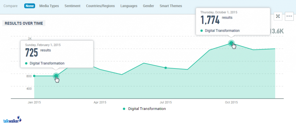 Mentions of the term digital transformation in 2015