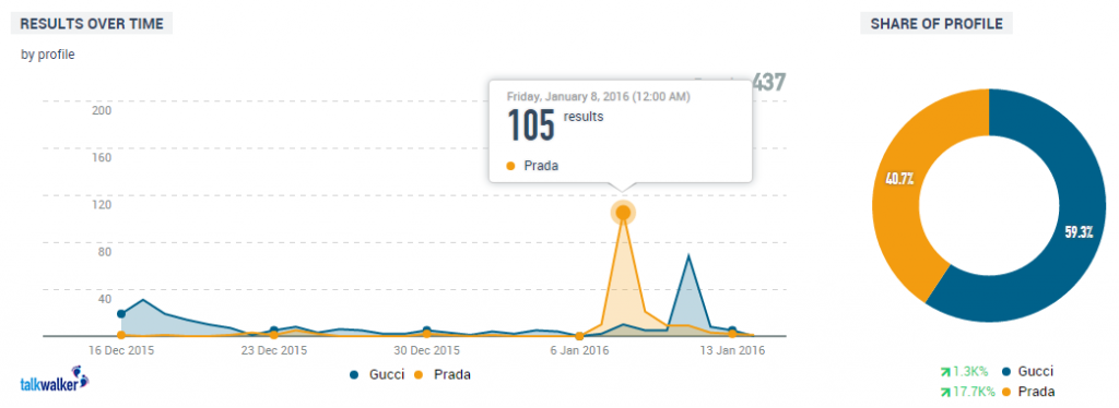 Mentions of Prada and Gucci on the Vogue Twitter account