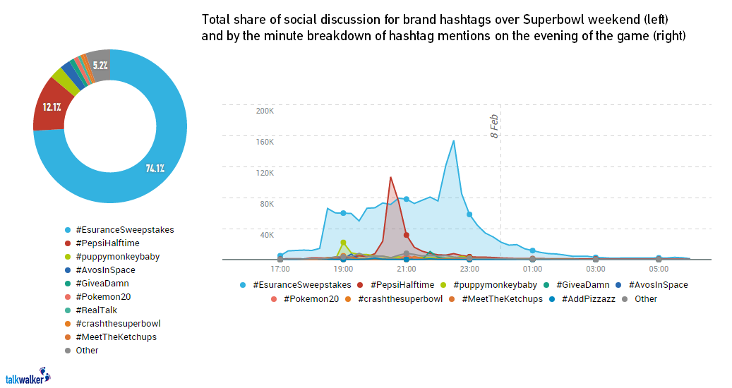 hashtag breakdown super bowl social media campaigns