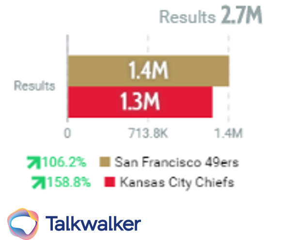 total mentions of each super bowl team on social media: kansas city chiefs versus san francisco 49ers